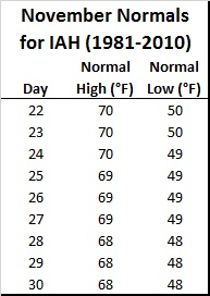IAH Thanksgiving Day normal high low temps