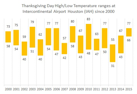 IAH Thanksgiving Day temperature ranges 2000-2015