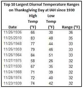 IAH Thanksgiving Day top 10 diurnal temp ranges