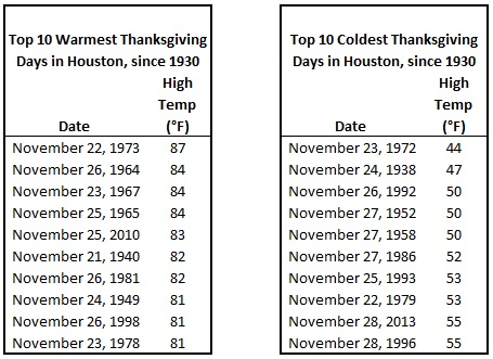 IAH Thanksgiving Day top 10 warmest coldest