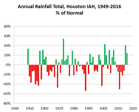 2016-11-30-annual-rainfall-amounts-1949-thr-2016