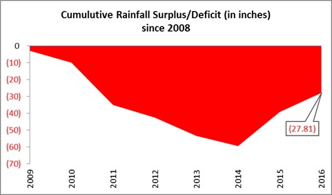 2016-11-30-cumulative-rainfall-deficit-graph