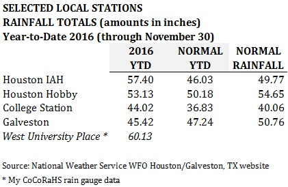 2016-11-30-rainfall-totals-around-area