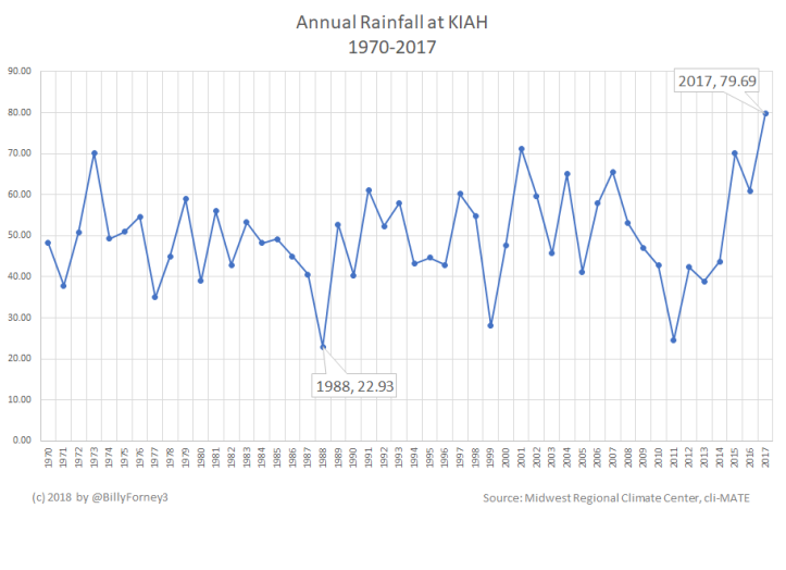 Annual Rainfall Excel Line Graph