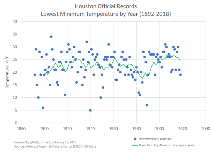 Lowest Temp in Houston by Year