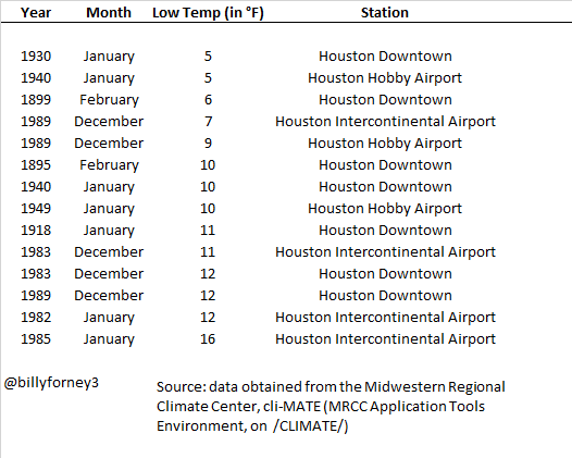 Lowest Temp in Houston Excel