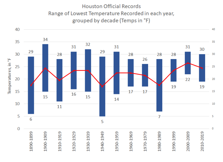Lowest Temp Range in Houston by Year by decade with MA