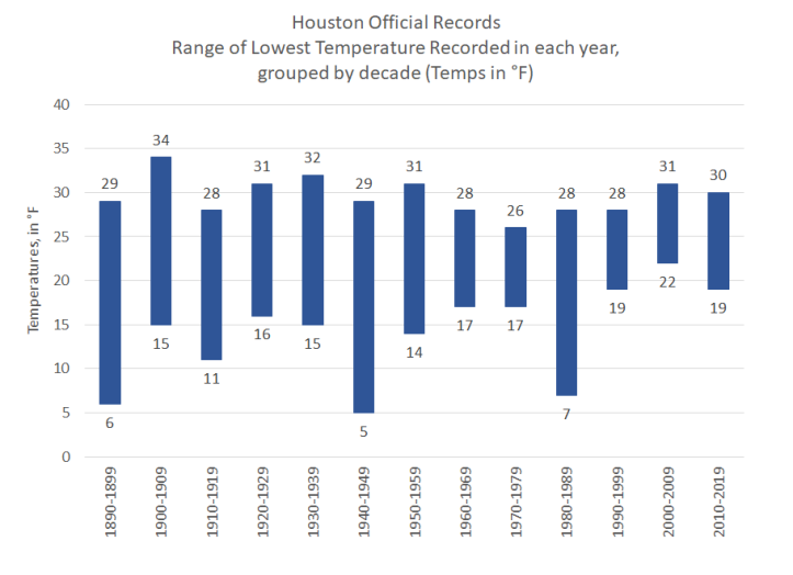 Lowest Temp Range in Houston by Year by decade